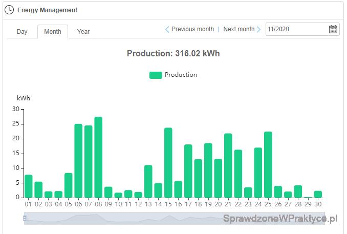 Ilość prądu listopad 2020 - inwerter