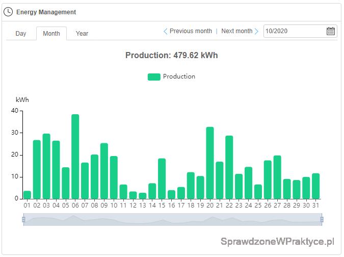 Ilość prądu październik 2020 - inwerter