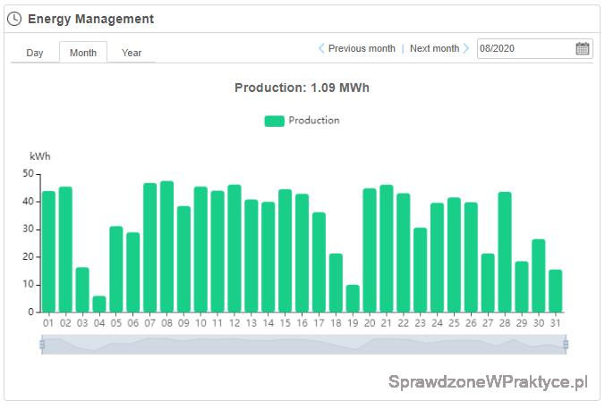 Ilość wyprodukowanej energii elektrycznej, dane z inwertera