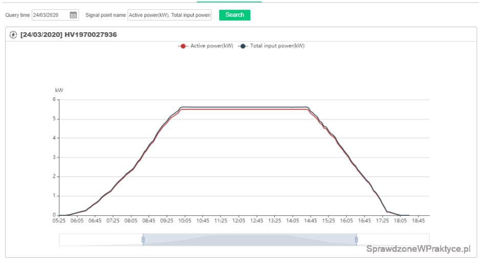 Wykres mocy instalacji 44 kWh