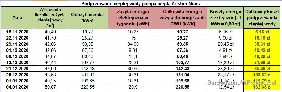 Koszt podgrzewania CWU 04.01.2021