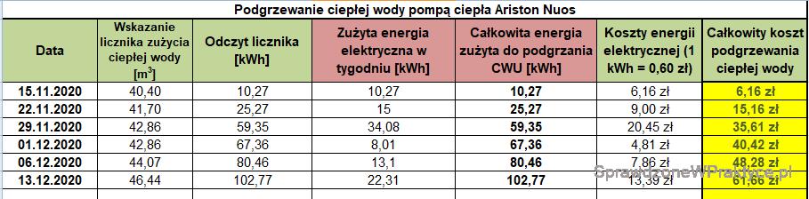 Koszt podgrzewania CWU 13.12.2020