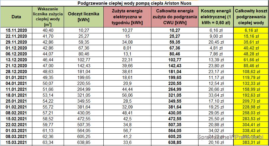 Koszt podgrzewania CWU 15.03.2021