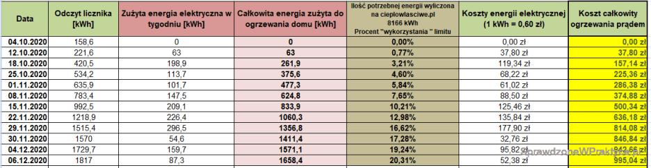 Koszty ogrzewania domu prądem - 06.12.2020.