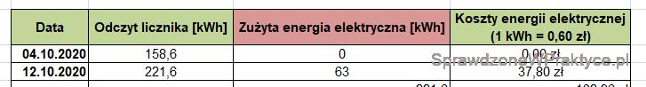 Koszty ogrzewania domu prądem - 12.10.2020.