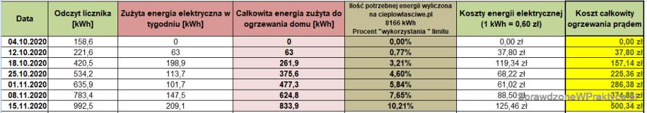 Koszty ogrzewania domu prądem - 15.11.2020.