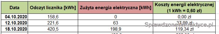 Koszty ogrzewania domu prądem - 18.10.2020.