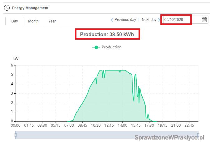 Produkcja energii elektrycznej  06.10.2020