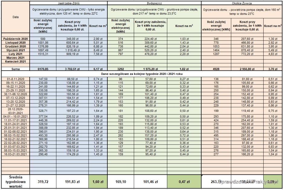 Porównanie kosztów ogrzewania domów 22.03.2021