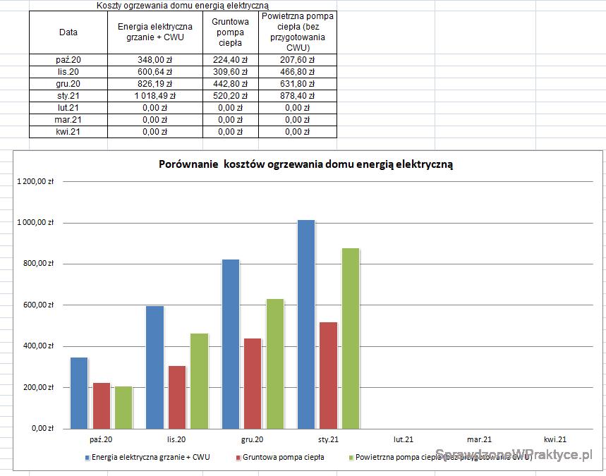 Wykres kosztów ogrzewania domów energią elektryczną styczeń 2021