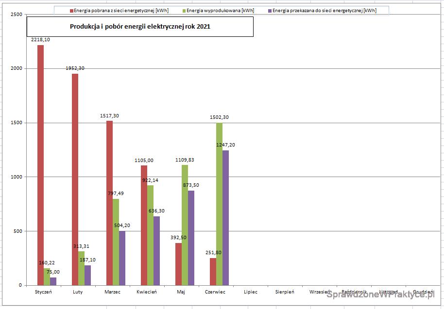 Ilość energii elektrycznej wyprodukowanej przez instalację fotowoltaiczną, czerwiec 2021 r. wykres