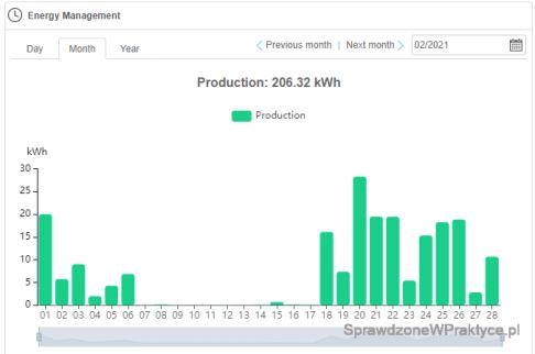 Ilość energii elektrycznej wyprodukowanej przez instalację fotowoltaiczną, luty 2021 r.