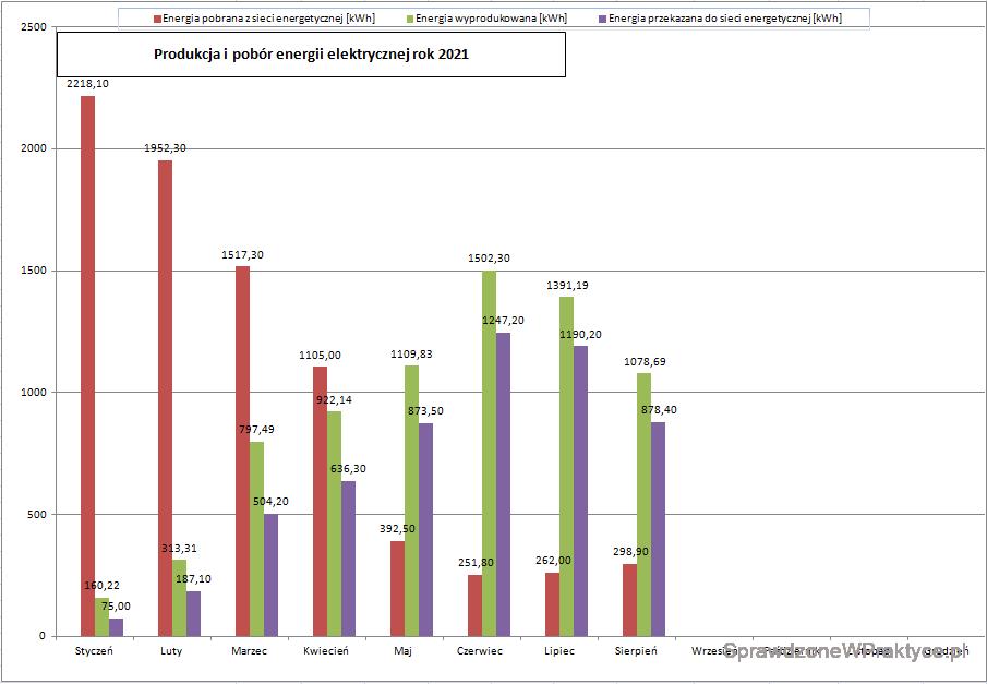 Ilość energii elektrycznej wyprodukowanej przez instalację fotowoltaiczną, sierpień 2021 r. - wykres