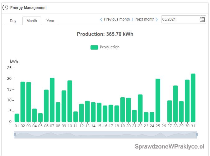 Ilość energii elektrycznej wyprodukowanej przez instalację fotowoltaiczną, strona zachodnia marzec 2021 r.