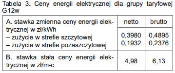 Taryfa G12W Tauron cennik