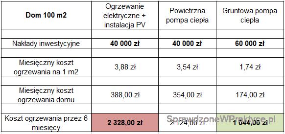 Podsumowanie porównania kosztów ogrzewania przykład