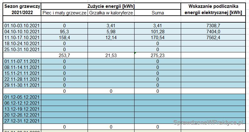 Zużycie energii na ogrzewanie 18.10.2021