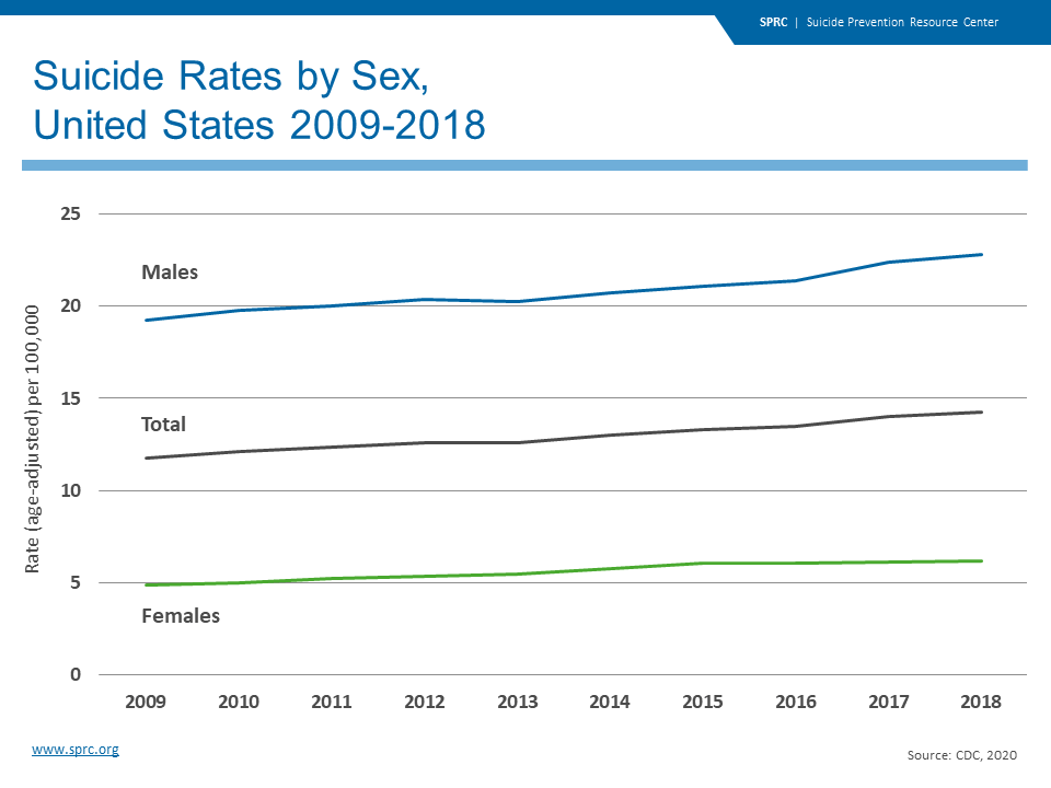 Suicide Rates by Sex, United States 2009-2018