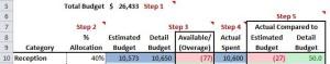 Wedding Budget Summary Example