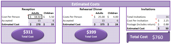 Wedding RSVP Costs