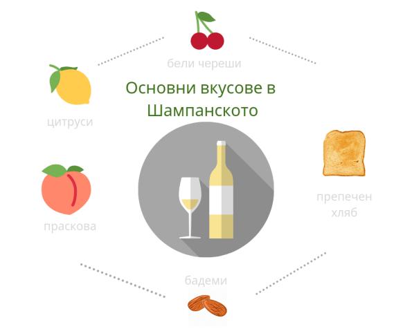 Основните вкусови характеристики на Шампанското
