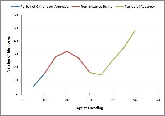 [Image: Lifespan_Retrieval_Curve.jpg]