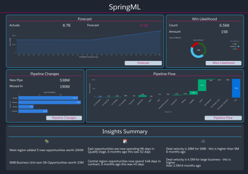 summary-dashboard-springml