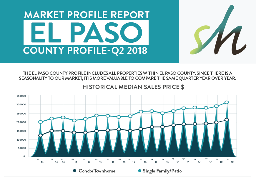 Market report for Colorado Springs