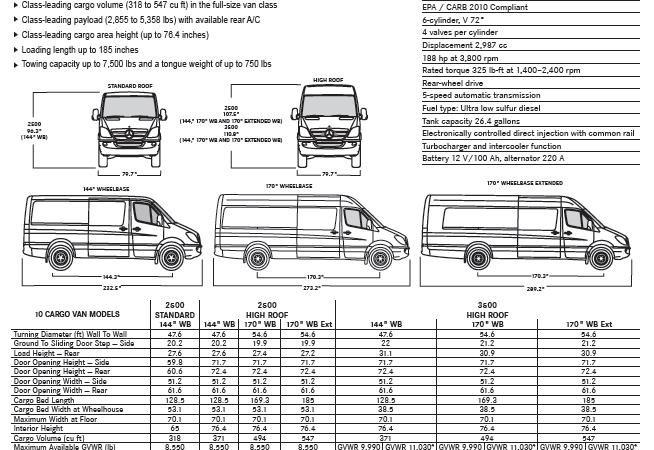 Mercedes benz sprinter interior dimensions for Mercedes benz roof box 450 dimensions
