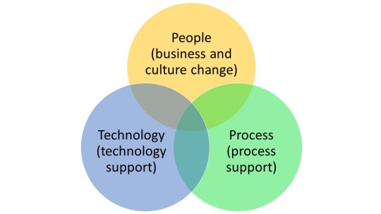 sp-strategy-operating-models