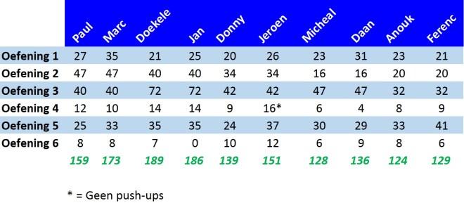 Q-F4F-maximaal test-Resultaten