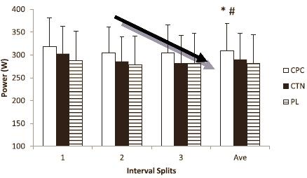 Interval-Splits