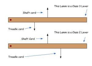 Diagram A: the lever action of lamms in relation to a shaft and a treadle.