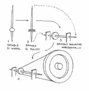 Transition from hand spindle to mounted spindle.
