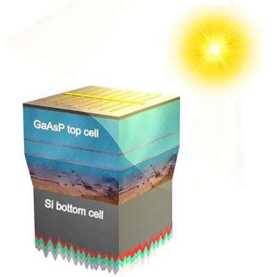 Multi-institutional team extracts more energy from sunlight with advanced solar panels
