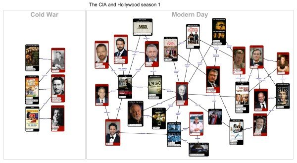 CIA-Hollywood-Series1-Linkchart