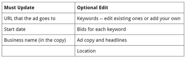 confronto tra aggiornamenti richiesti e aggiornamenti facoltativi nelle campagne AdWords