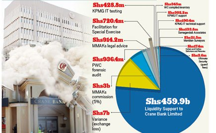 Shs.272B Meant To Save Crane Bank Is Missing- Auditor General Lifts The Lid Again!
