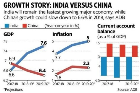 India Beats UK, France & China To Become World's 5th Biggest Economy