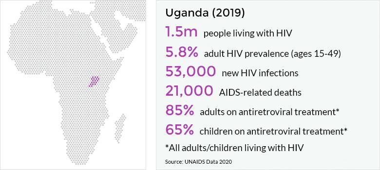 Ugandan Scientists Kick Off Trials For HIV Injectable Drug