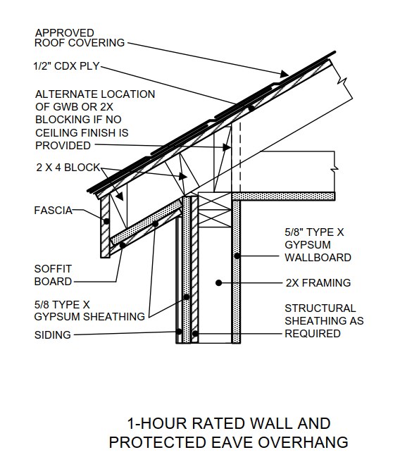 Fire Rated Construction Unvented Roofs And You