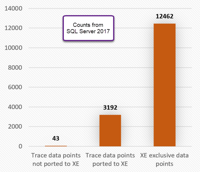 5 Extended Events Sessions Your SQL Server Instance Cannot