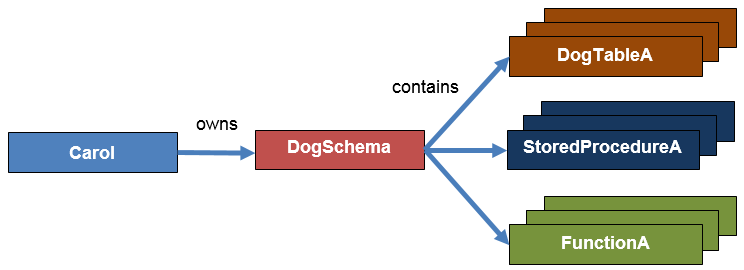 Security Database Schema