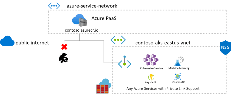 azure-container-registry-private-link-preview-topology