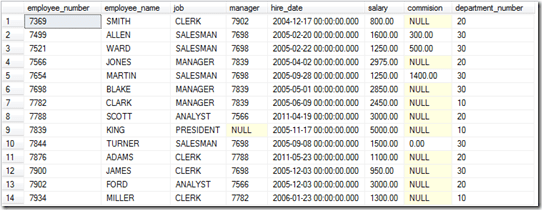 SQL Average Results