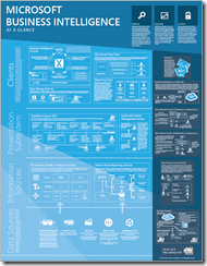 Download Microsoft Business Intelligence at a Glance Poster