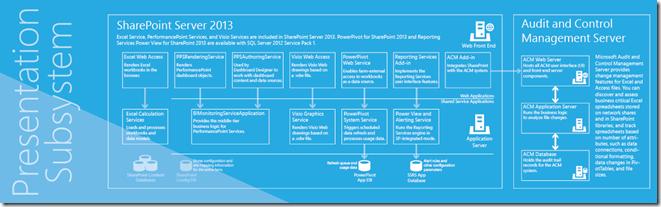 Business Intelligence Presentation Subsystem