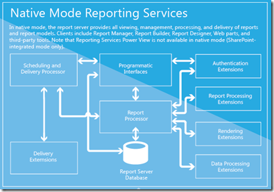Business Intelligence Native Mode SSRS
