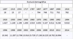 evolució demografica