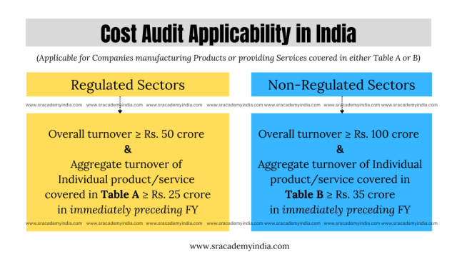 cost audit applicability in india for regulated and non regulated sectors